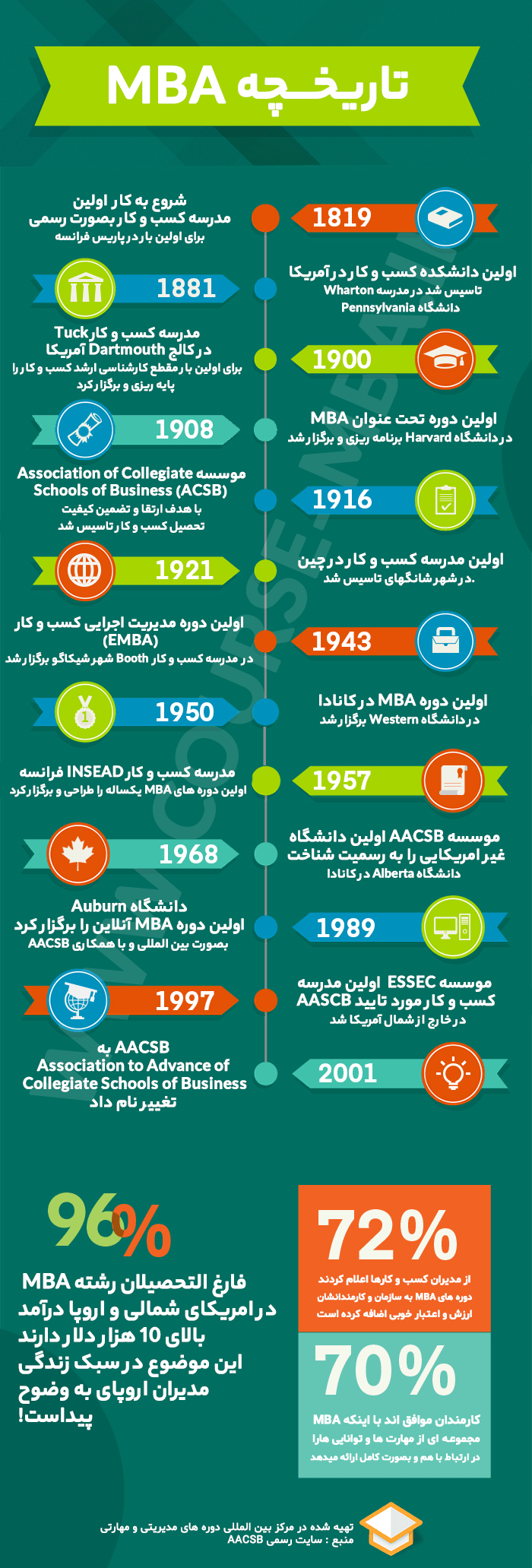 اینفوگرافیک تاریخچه mba